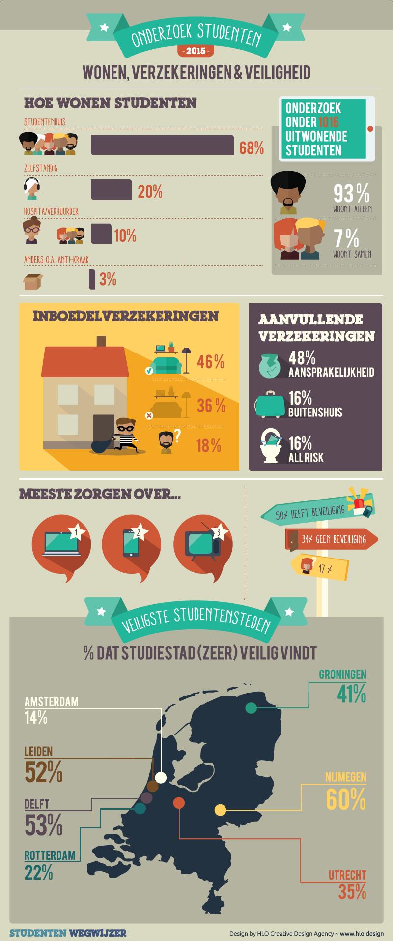 Onderzoek studenten 2015